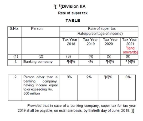 Super Tax 2022